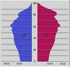 Bild-Quelle: Statistisches Bundesamt, Stand 2007